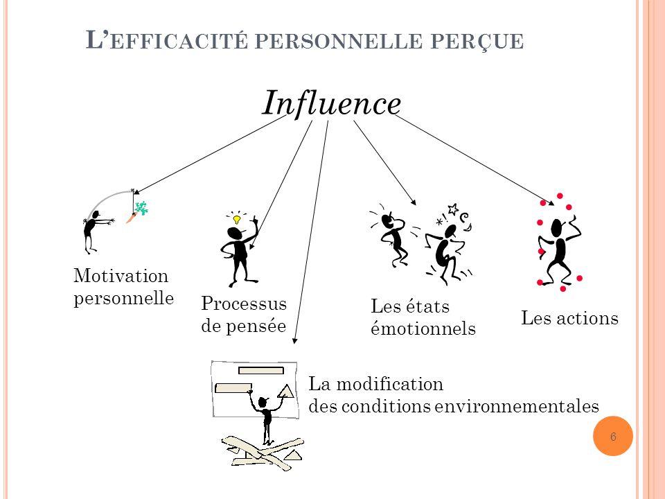 L EFFICACITÉ PERSONNELLE PERÇUE Influence Motivation personnelle Processus de pensée Les états émotionnels La modification des conditions environnementales Les actions 6