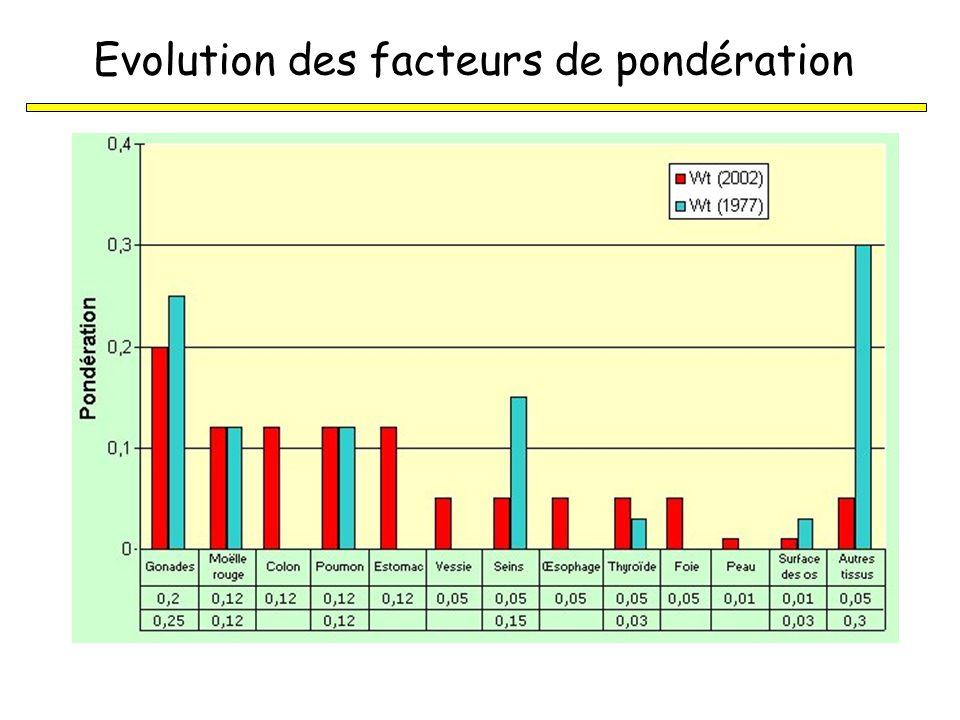 1 kg de plomb1 kg de plume avant après Dose équivalente 1 Gy de particules 1 Gy de rayonnements Dose efficace Risque total de lexposition de plusieurs organes ou tissus de radiosensibilité différente