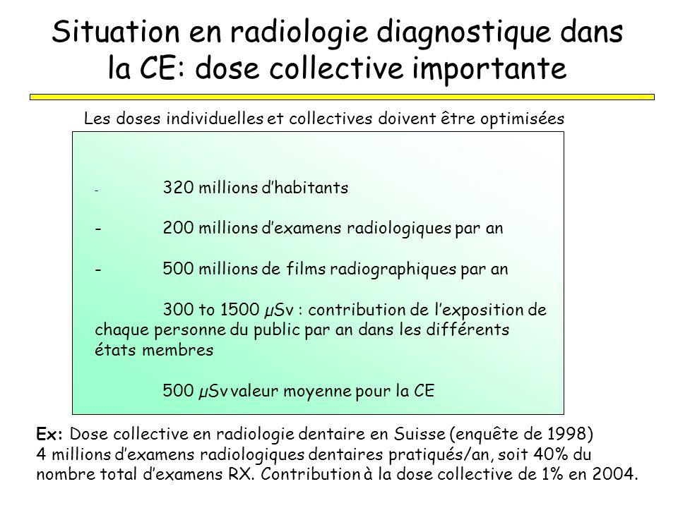 Situation en radiologie diagnostique dans la CE: dose collective importante - 320 millions dhabitants -200 millions dexamens radiologiques par an -500