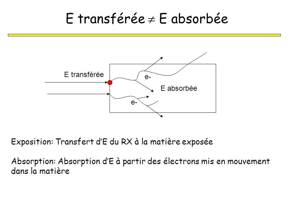 Unité dexposition: une des plus anciennes notions en radiologie Lexposition caractérise un faisceau de photons par lintermédiaire de la charge électrique (électrons +ions) quil crée dans lair en un pt donné pouvoir dionisation du rayonnement dans lair Unité : Coulomb/kg (1R = 2,58 10 -4 C/kg) X = Q / m exposition Somme des charges électriques de tous les ions de même signe produits dans lair quand tous les électrons libérés sont stoppés Volume dair de masse m (Avant dinteragir avec le patient (faisceau primaire) ou avec le personnel (rayonnement diffusé), les RX interagissent avec lair)