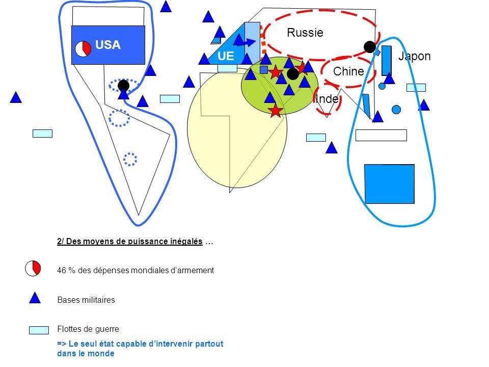 USA UE Inde Russie Chine Japon 2/ Des moyens de puissance inégalés … 46 % des dépenses mondiales darmement Bases militaires Flottes de guerre => Le se