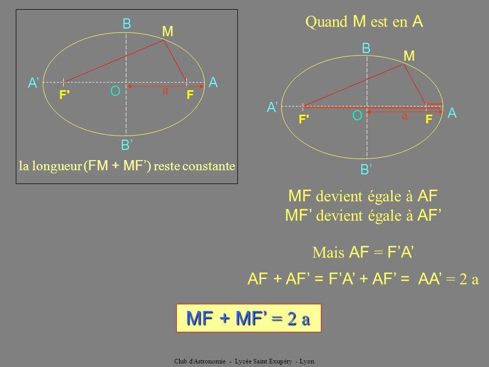 Club d'Astronomie - Lycée Saint Exupéry - Lyon Quand M est en A MF devient égale à AF a F'F O A A B B MF devient égale à AF Mais AF = FA a M O F'F A A