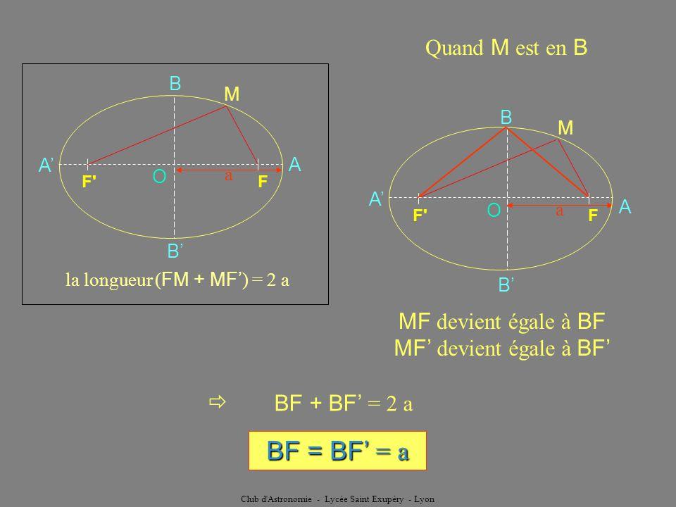 Club d'Astronomie - Lycée Saint Exupéry - Lyon a M O F'F A A B B la longueur ( FM + MF ) = 2 a Quand M est en B a F'F O A A B B M MF devient égale à B
