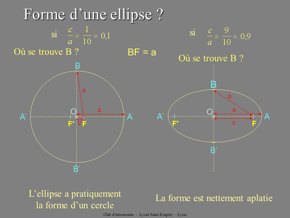 Club d'Astronomie - Lycée Saint Exupéry - Lyon O si B B a F' F A A a c Lellipse a pratiquement la forme dun cercle si F' F A A a c a B B La forme est