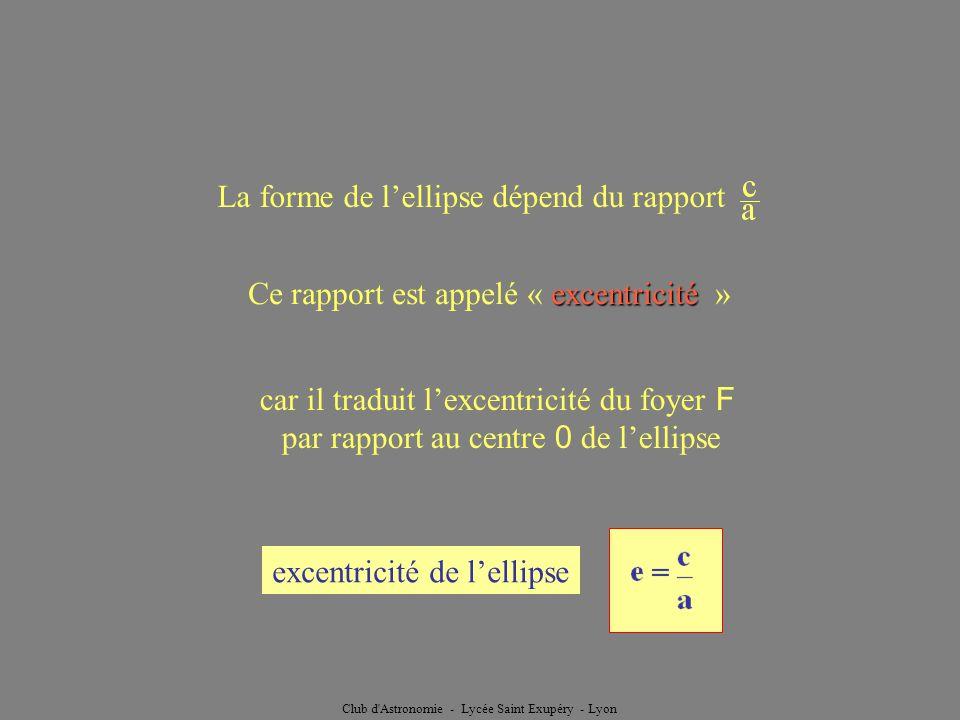 Club d'Astronomie - Lycée Saint Exupéry - Lyon La forme de lellipse dépend du rapport car il traduit lexcentricité du foyer F par rapport au centre 0