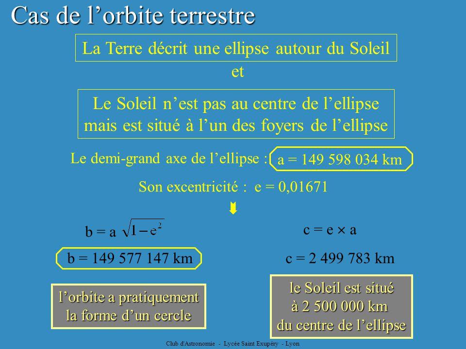 Club d'Astronomie - Lycée Saint Exupéry - Lyon Cas de lorbite terrestre b = 149 577 147 km lorbite a pratiquement la forme dun cercle le Soleil est si