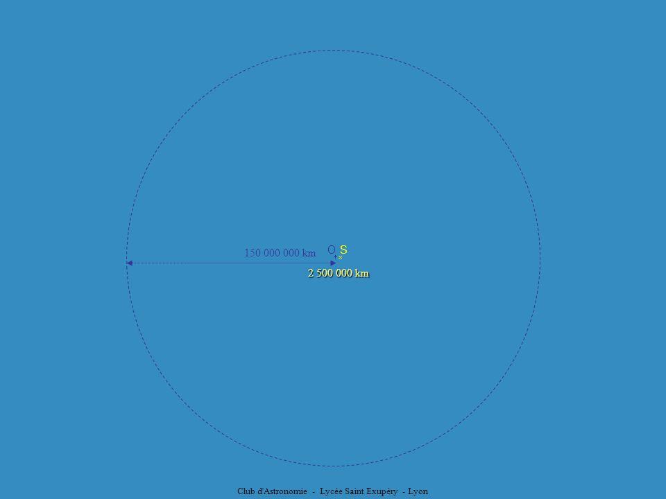 Club d'Astronomie - Lycée Saint Exupéry - Lyon SO 2 500 000 km 150 000 000 km