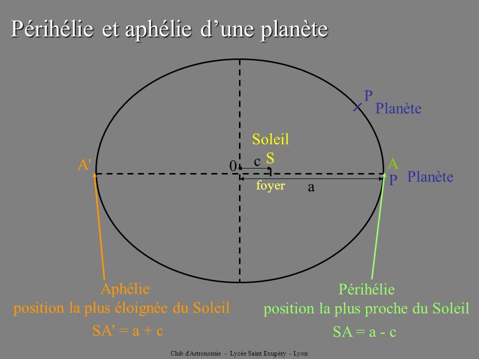 Club d'Astronomie - Lycée Saint Exupéry - Lyon A foyer Soleil S P Planète 0 Périhélie et aphélie dune planète a c Périhélie position la plus proche du