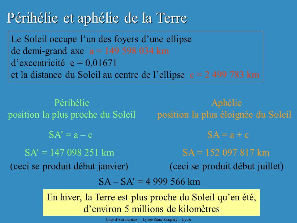 Club d'Astronomie - Lycée Saint Exupéry - Lyon Périhélie et aphélie de la Terre Le Soleil occupe lun des foyers dune ellipse de demi-grand axe a = 149