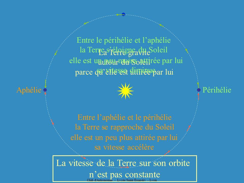 La Terre gravite autour du Soleil parce quelle est attirée par lui Entre laphélie et le périhélie la Terre se rapproche du Soleil Périhélie Aphélie el