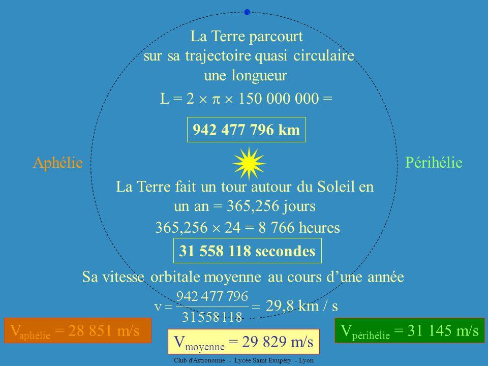 Club d'Astronomie - Lycée Saint Exupéry - Lyon V moyenne = 29 829 m/s V périhélie = 31 145 m/s Périhélie Aphélie V aphélie = 28 851 m/s La Terre parco
