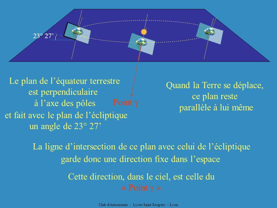 Le plan de léquateur terrestre est perpendiculaire à laxe des pôles Quand la Terre se déplace, ce plan reste parallèle à lui même La ligne dintersecti