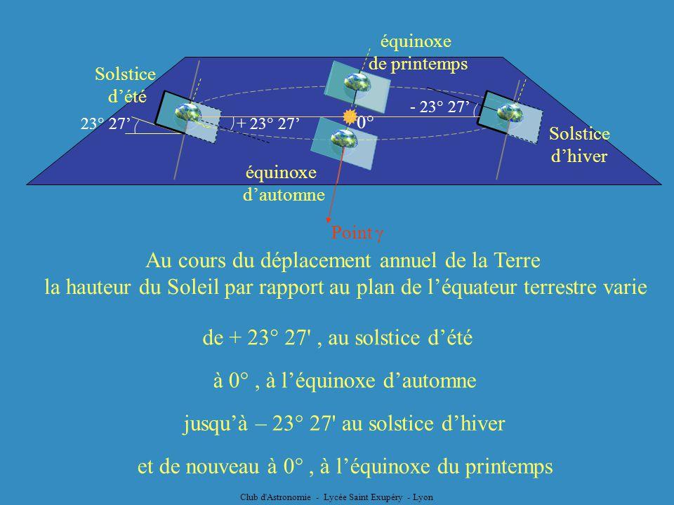 Club d'Astronomie - Lycée Saint Exupéry - Lyon Point 23° 27 Au cours du déplacement annuel de la Terre la hauteur du Soleil par rapport au plan de léq