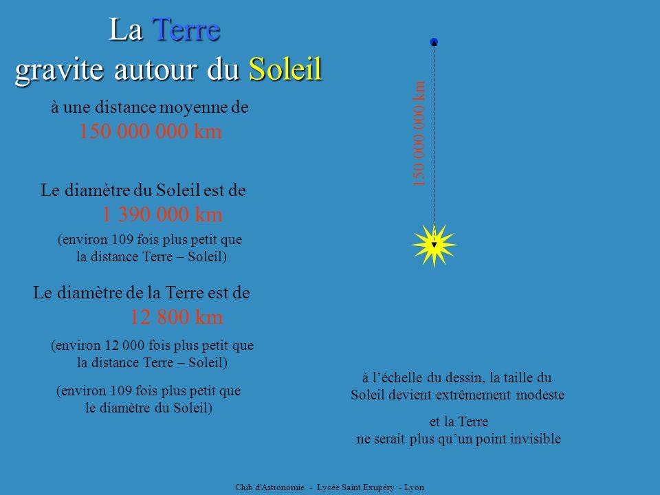 Club d Astronomie - Lycée Saint Exupéry - Lyon Cas de lorbite terrestre b = 149 577 147 km lorbite a pratiquement la forme dun cercle le Soleil est situé à 2 500 000 km du centre de lellipse b = a c = e a c = 2 499 783 km La Terre décrit une ellipse autour du Soleil Le Soleil nest pas au centre de lellipse mais est situé à lun des foyers de lellipse Le demi-grand axe de lellipse : Son excentricité : e = 0,01671 a = 149 598 034 km et