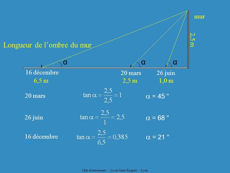 Club d'Astronomie - Lycée Saint Exupéry - Lyon mur Longueur de lombre du mur 26 juin20 mars 16 décembre α 2,5 m1,0 m6,5 m 2,5 m 20 mars = 45 ° 26 juin