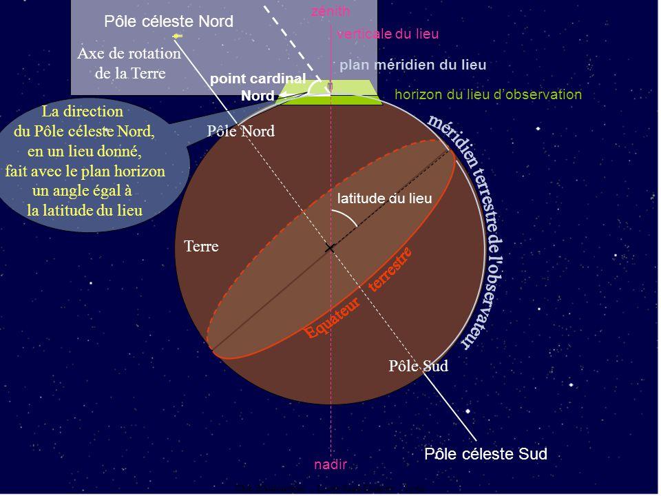 Club d'Astronomie - Lycée Saint Exupéry - Lyon Terre Pôle céleste Nord Pôle céleste Sud Pôle Nord Pôle Sud zénith horizon du lieu dobservation Axe de