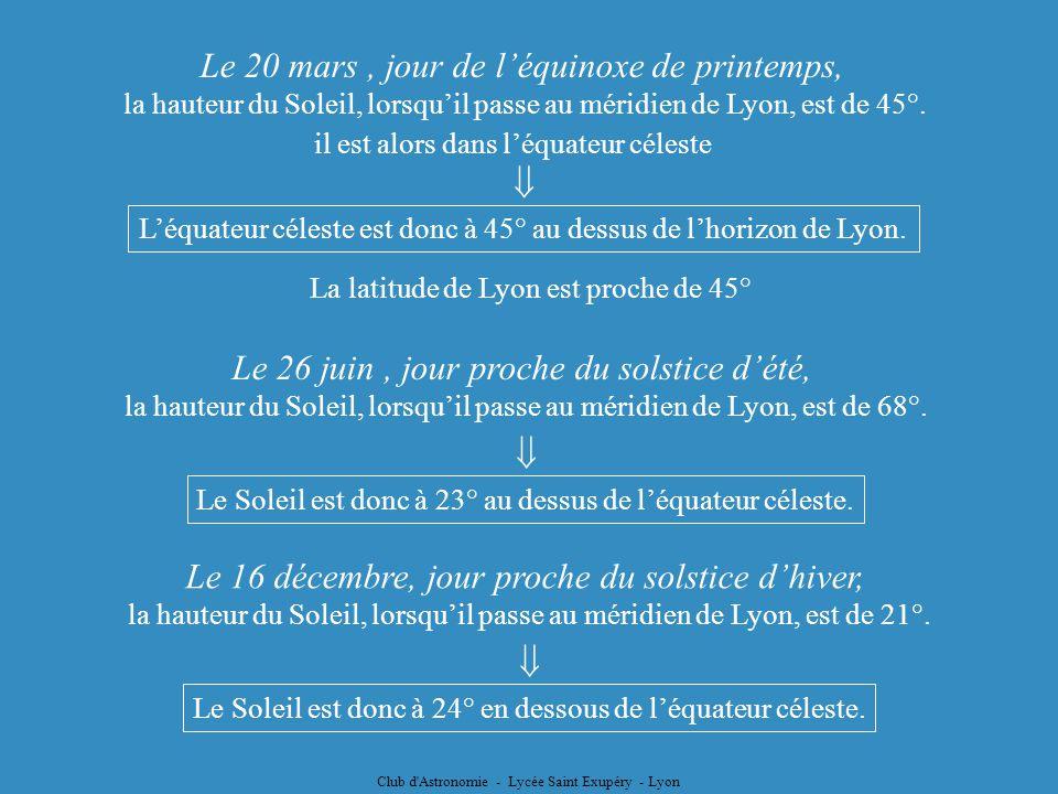 Club d'Astronomie - Lycée Saint Exupéry - Lyon Le 20 mars, jour de léquinoxe de printemps, la hauteur du Soleil, lorsquil passe au méridien de Lyon, e