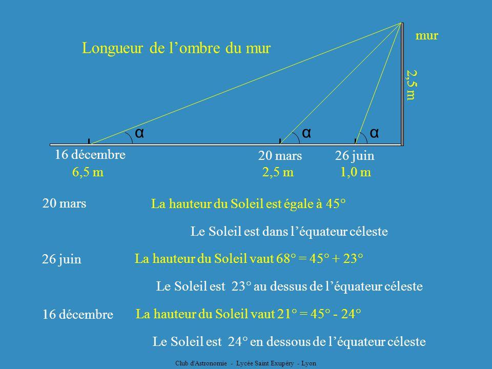 Club d'Astronomie - Lycée Saint Exupéry - Lyon mur Longueur de lombre du mur 26 juin20 mars 16 décembre α 2,5 m1,0 m6,5 m 2,5 m 20 mars 26 juin 16 déc