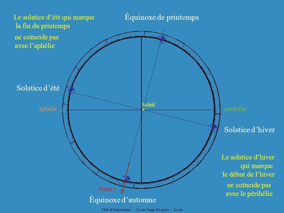 Soleil Point périhélieaphélie Équinoxe de printemps Équinoxe dautomne Solstice dété Solstice dhiver Le solstice dété qui marque la fin du printemps Le