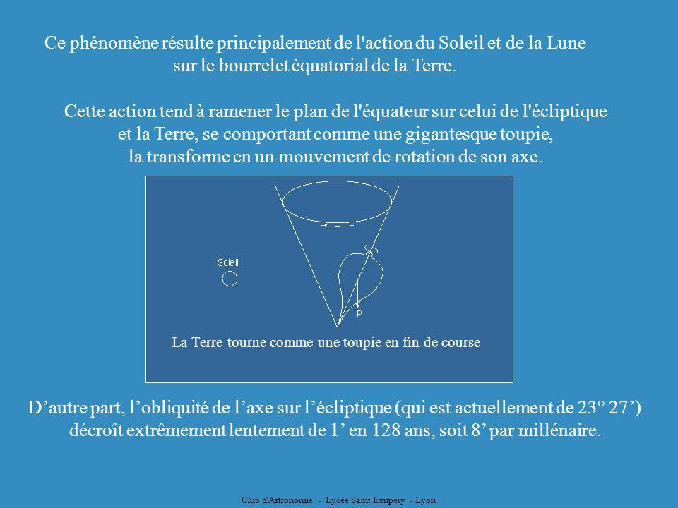 Club d'Astronomie - Lycée Saint Exupéry - Lyon Ce phénomène résulte principalement de l'action du Soleil et de la Lune sur le bourrelet équatorial de