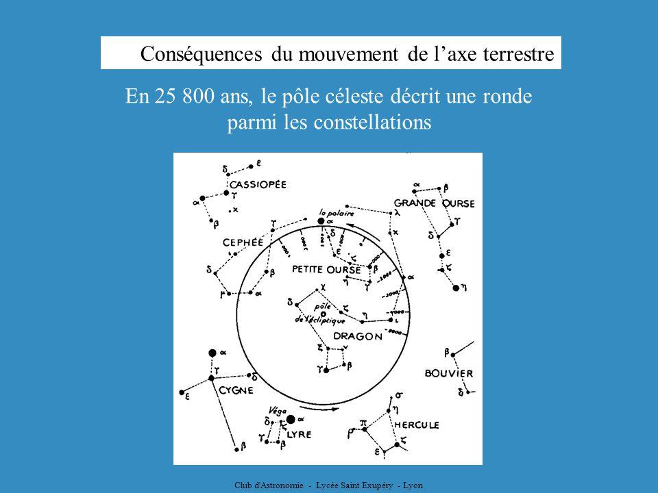 Club d'Astronomie - Lycée Saint Exupéry - Lyon En 25 800 ans, le pôle céleste décrit une ronde parmi les constellations Conséquences du mouvement de l