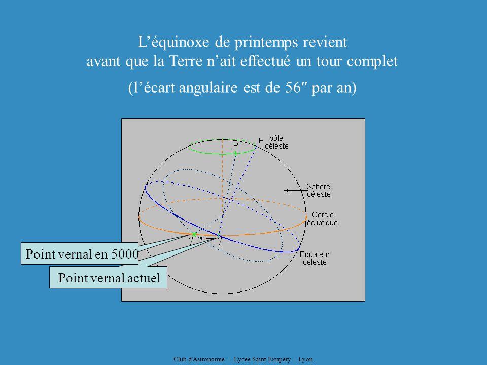 Club d'Astronomie - Lycée Saint Exupéry - Lyon Léquinoxe de printemps revient avant que la Terre nait effectué un tour complet (lécart angulaire est d