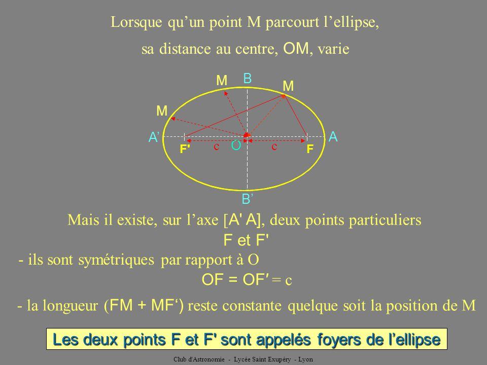 Club d Astronomie - Lycée Saint Exupéry - Lyon Quand M est en A MF devient égale à AF a F F O A A B B MF devient égale à AF Mais AF = FA a M O F F A A B B la longueur ( FM + MF ) reste constante M AF + AF = FA + AF = AA = 2 a MF + MF = 2 a MF + MF = 2 a