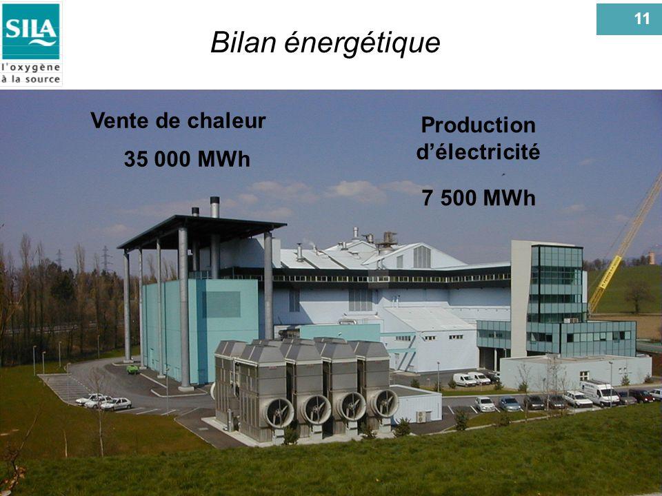 11 18/02/03 Bilan énergétique Vente de chaleur 35 000 MWh Production délectricité 7 500 MWh