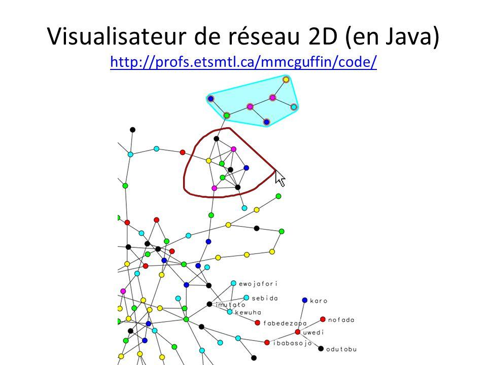 Visualisateur de réseau 2D (en Java) http://profs.etsmtl.ca/mmcguffin/code/ http://profs.etsmtl.ca/mmcguffin/code/
