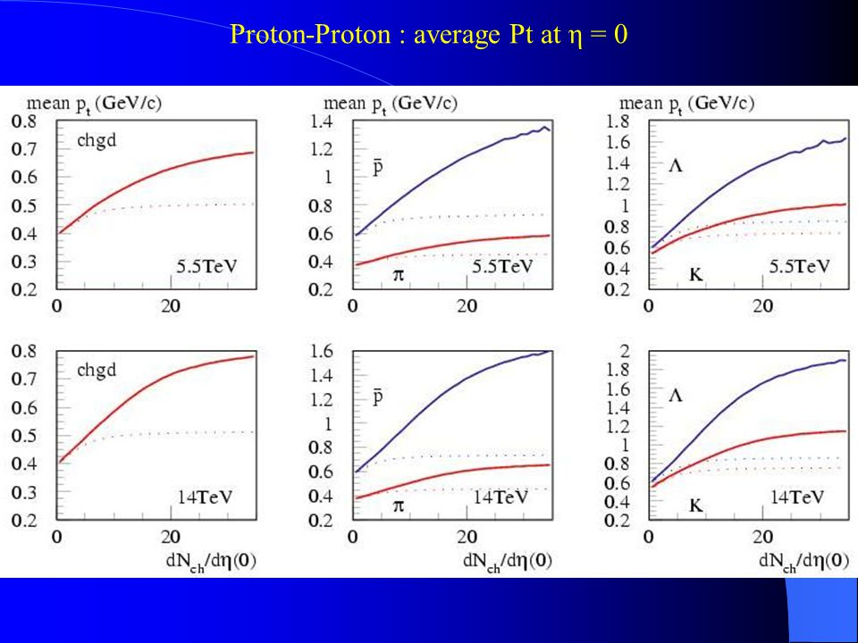 Proton-Proton : average Pt at η = 0