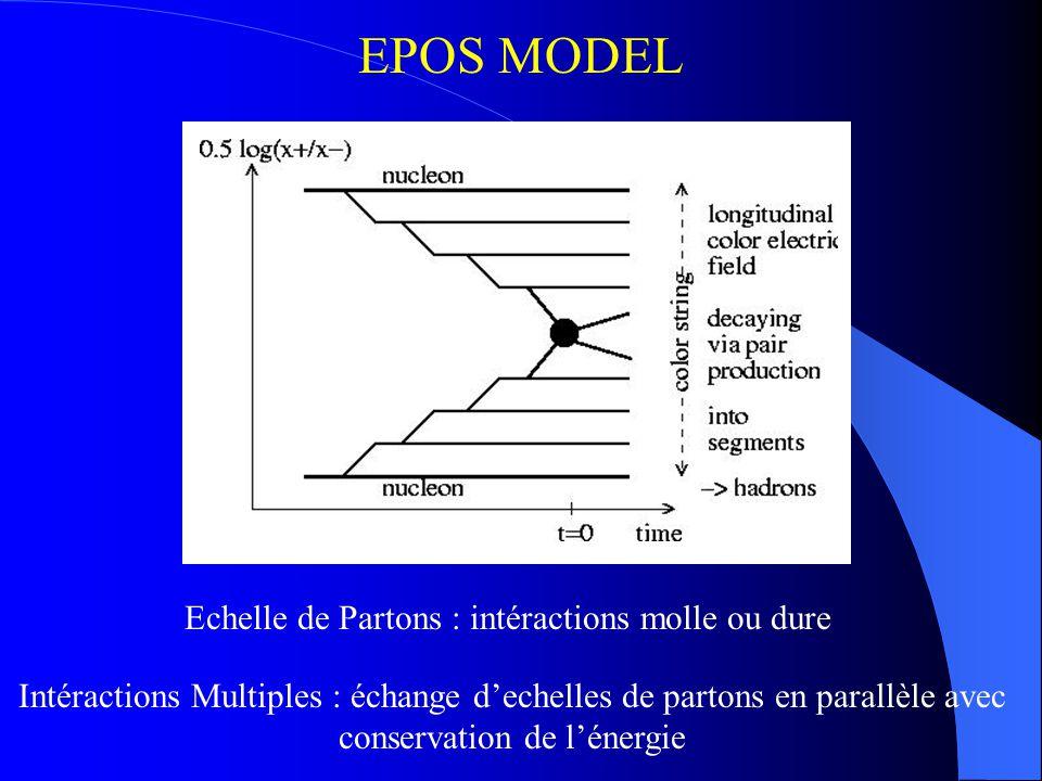 EPOS MODEL Echelle de Partons : intéractions molle ou dure Intéractions Multiples : échange dechelles de partons en parallèle avec conservation de lén