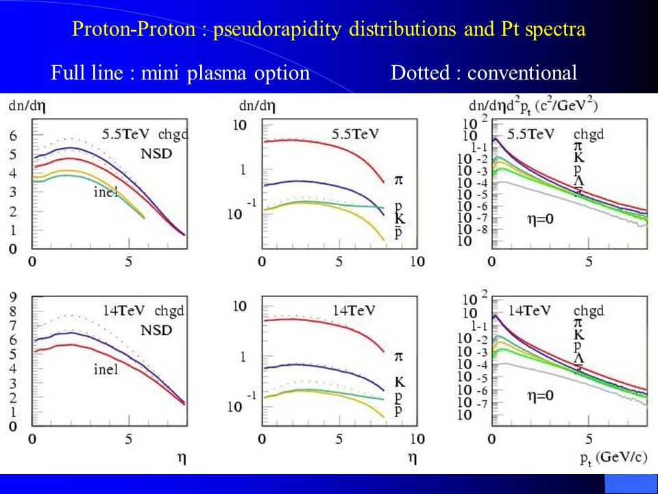 Proton-Proton : pseudorapidity distributions and Pt spectra Full line : mini plasma optionDotted : conventional