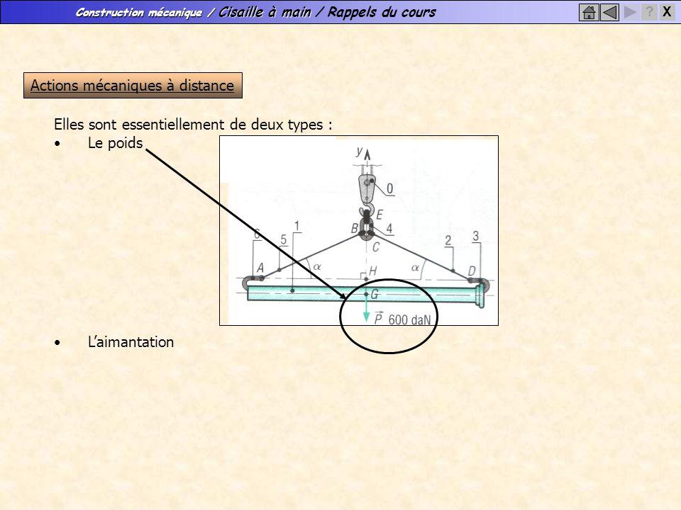 Construction mécanique / Cisaille à main Construction mécanique / Cisaille à main / Rappels du cours X? Actions mécaniques à distance Elles sont essen
