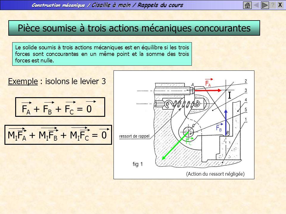 Construction mécanique / Cisaille à main Construction mécanique / Cisaille à main / Rappels du cours X? Pièce soumise à trois actions mécaniques conco