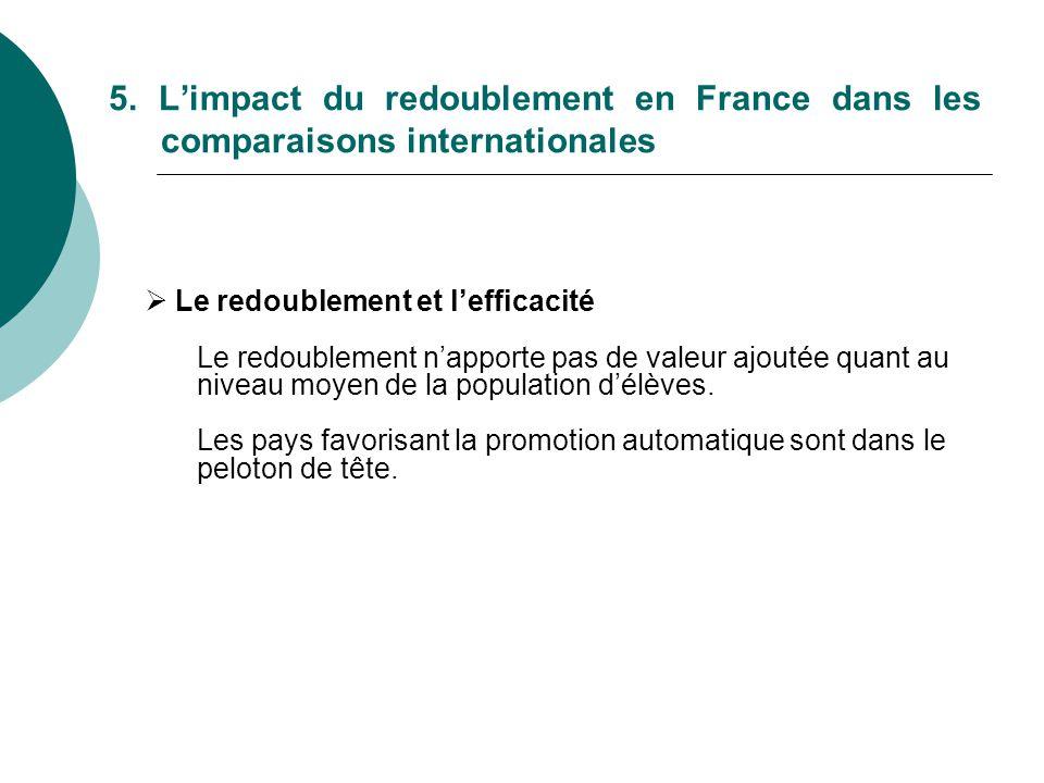 5. Limpact du redoublement en France dans les comparaisons internationales Le redoublement et lefficacité Le redoublement napporte pas de valeur ajout