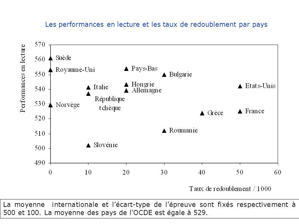 Les performances en lecture et les taux de redoublement par pays La moyenne internationale et lécart-type de lépreuve sont fixés respectivement à 500