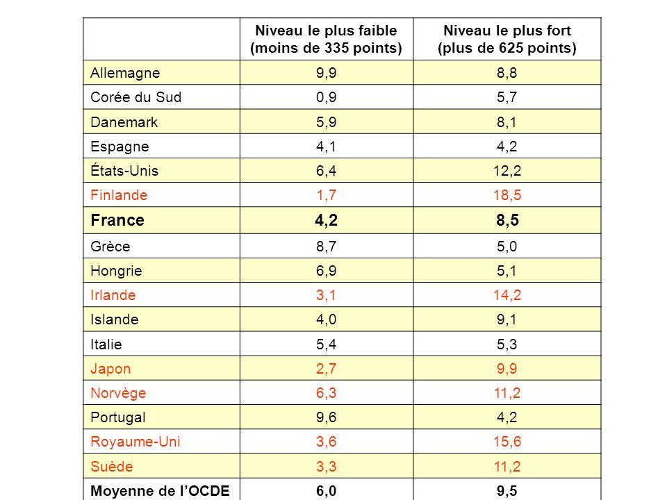 Niveau le plus faible (moins de 335 points) Niveau le plus fort (plus de 625 points) Allemagne9,98,8 Corée du Sud0,95,7 Danemark5,98,1 Espagne4,14,2 É