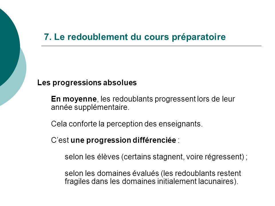 7. Le redoublement du cours préparatoire Les progressions absolues En moyenne, les redoublants progressent lors de leur année supplémentaire. Cela con