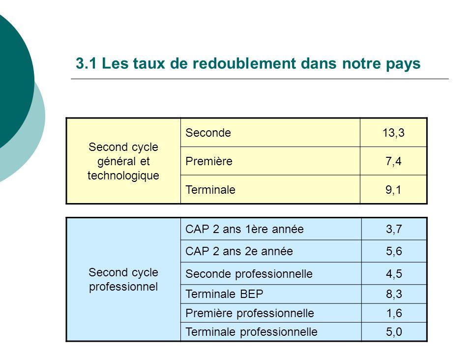 3.1 Les taux de redoublement dans notre pays Second cycle général et technologique Seconde13,3 Première7,4 Terminale9,1 Second cycle professionnel CAP