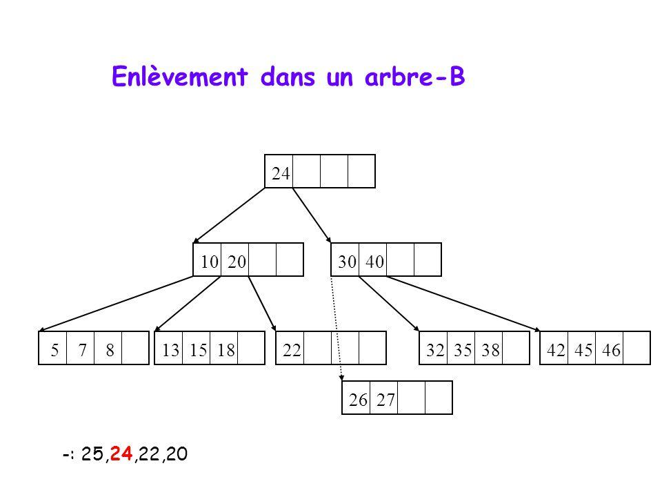 -: 25,24,22,20 10 20 5 7 8 22 32 35 38 13 15 18 42 45 46 26 27 24 30 40 Enlèvement dans un arbre-B