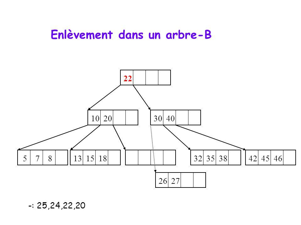 Enlèvement dans un arbre-B -: 25,24,22,20 10 20 5 7 8 22 32 35 38 13 15 18 42 45 46 26 27 24 30 40 x