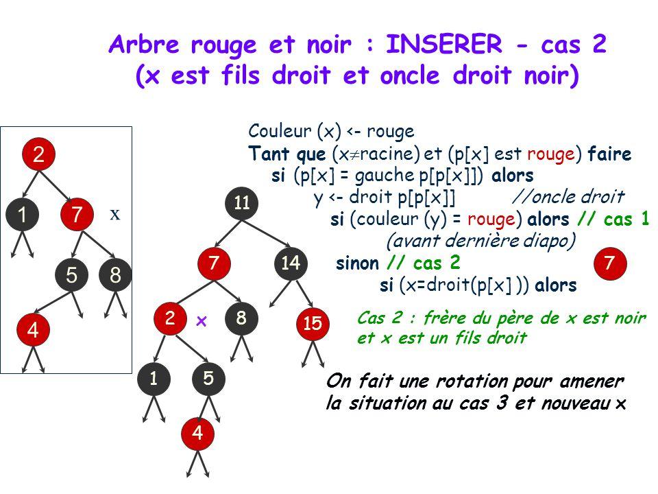 Arbre rouge et noir : INSERER - cas 2 (x est fils droit et oncle droit noir) Couleur (x) <- rouge Tant que (x racine) et (p[x] est rouge) faire si (p[