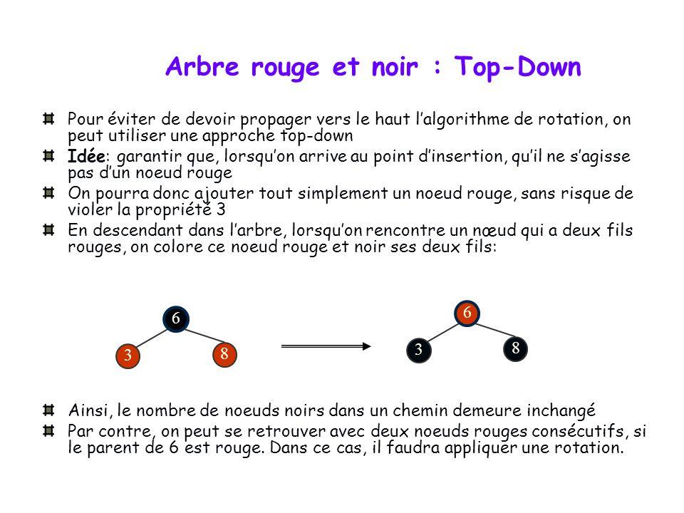 Arbre rouge et noir : INSERER - cas 3 (x est un fils gauche et oncle droit noir) Couleur (x) <- rouge Tant que... faire... sinon si (x=droit(p[x] )) a