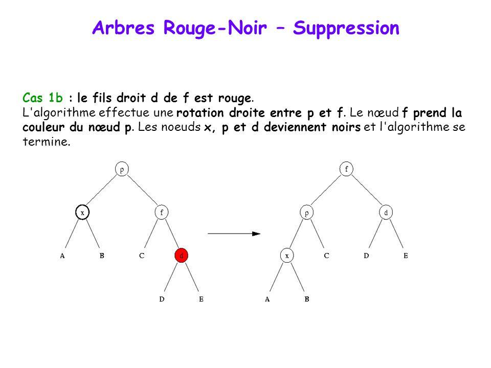 Arbres Rouge-Noir – Suppression Cas 1 : le frère f de x est noir. Par symétrie, on suppose que x est le fils gauche de son père p et que f est donc le