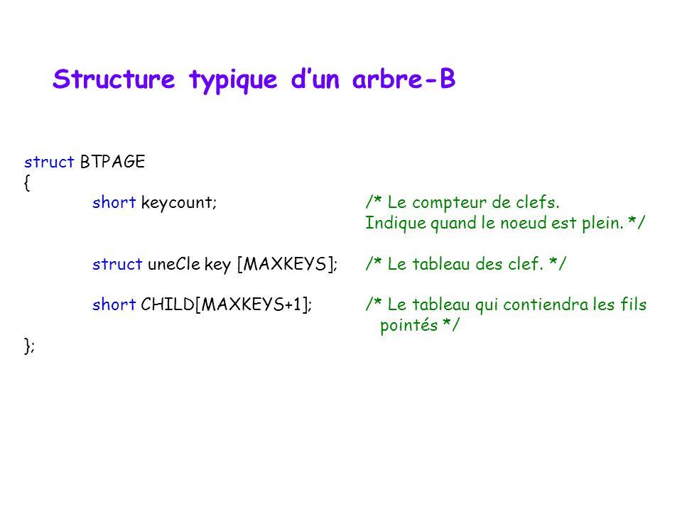 Arbre-B dordre m Outils pour la gestion dun fichier binaire Nœud typique & en-tête du fichier index (B-arbre) La mécanique de la construction dun B-Ar