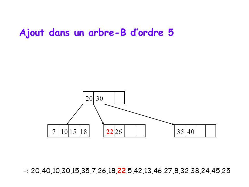 +: 20,40,10,30,15,35,7,26,18,22,5,42,13,46,27,8,32,38,24,45,25 20 7 10 15 18 22 26 30 35 40 Ajout dans un arbre-B dordre 5