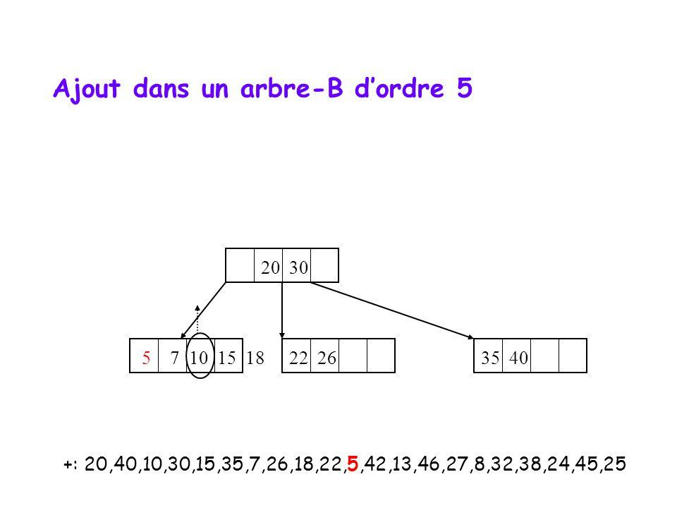 +: 20,40,10,30,15,35,7,26,18,22,5,42,13,46,27,8,32,38,24,45,25 20 30 5 7 10 15 18 35 40 22 26 Ajout dans un arbre-B dordre 5