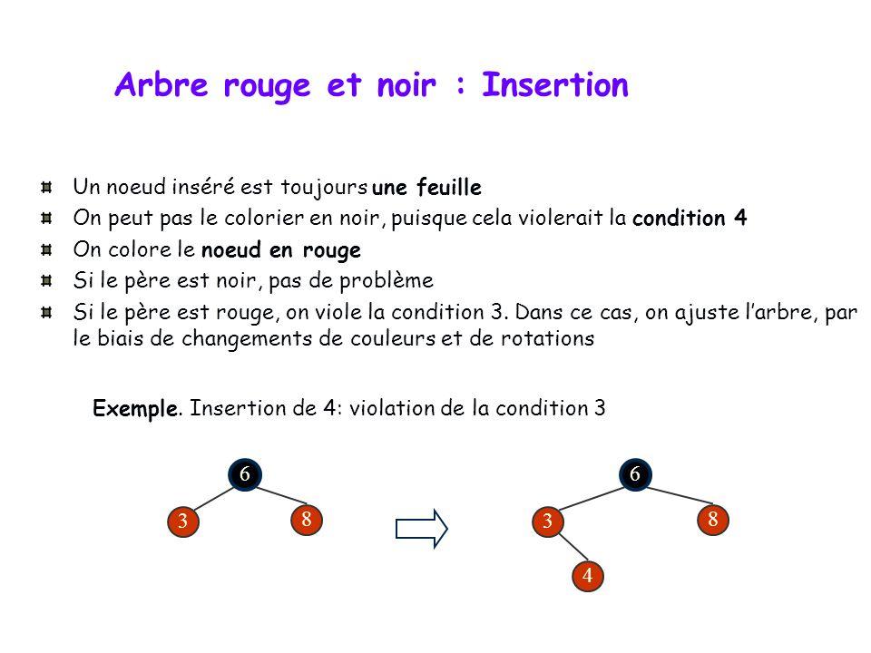 Arbre rouge et noir : Opérations Par rapport aux arbres de recherche (i.e. arbres AVL), les opérations : RECHERCHER, MINIMUM, MAXIMUM, SUCCESSEUR et P