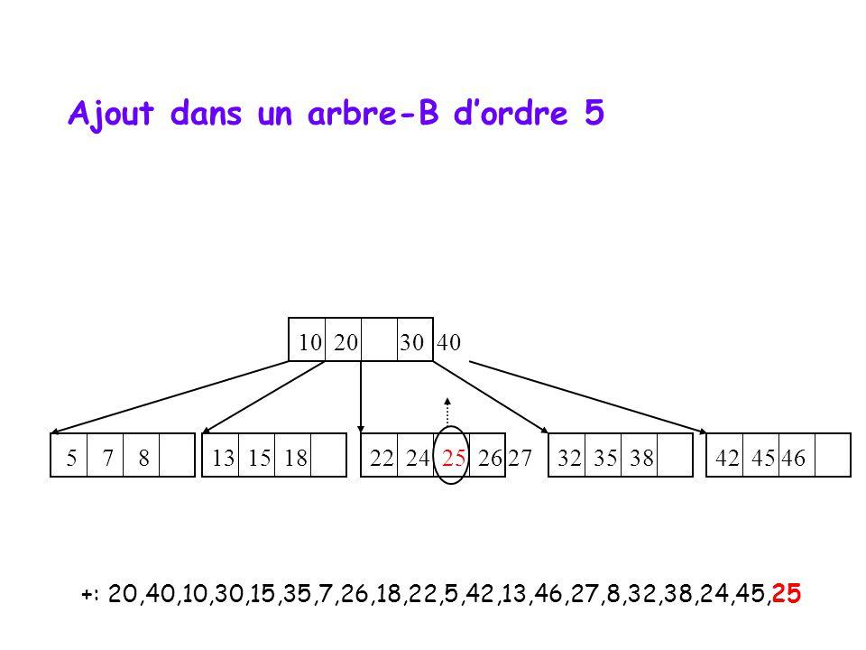 +: 20,40,10,30,15,35,7,26,18,22,5,42,13,46,27,8,32,38,24,45,25 10 20 30 40 5 7 8 22 24 25 26 27 32 35 38 13 15 18 42 45 46 Ajout dans un arbre-B dordr