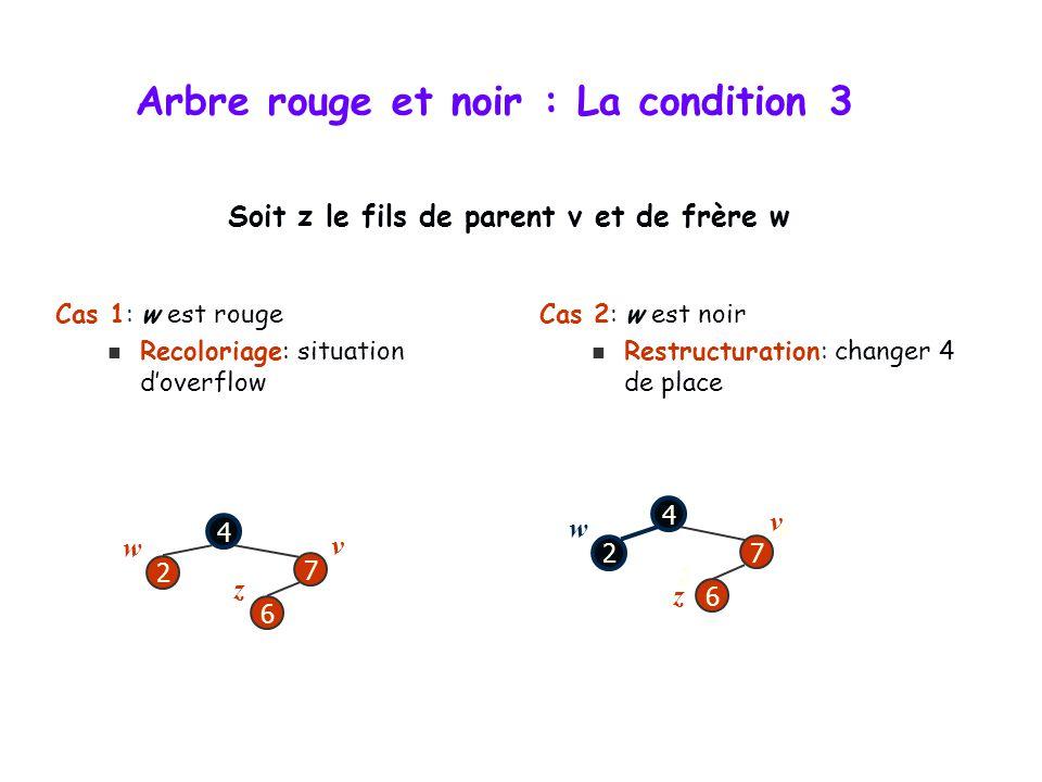Arbre rouge et noir : Insertion Un noeud inséré est toujours une feuille On peut pas le colorier en noir, puisque cela violerait la condition 4 On col